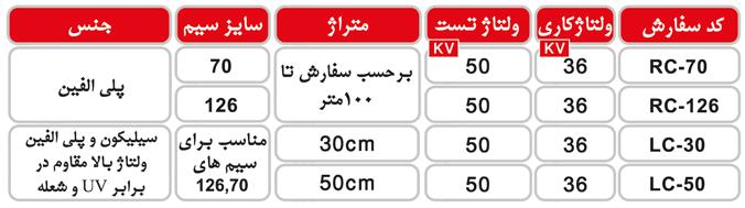 جدول مشخصات کاور سیم