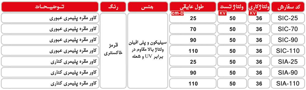 جدول مشخصات کاور مقره سیلیکونی