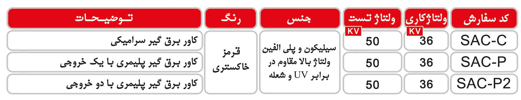 جدول مشخصات کاور برق گیر